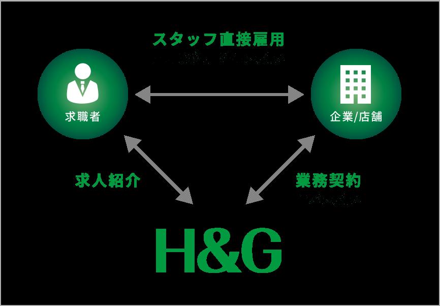 人材紹介事業の仕組みイメージ