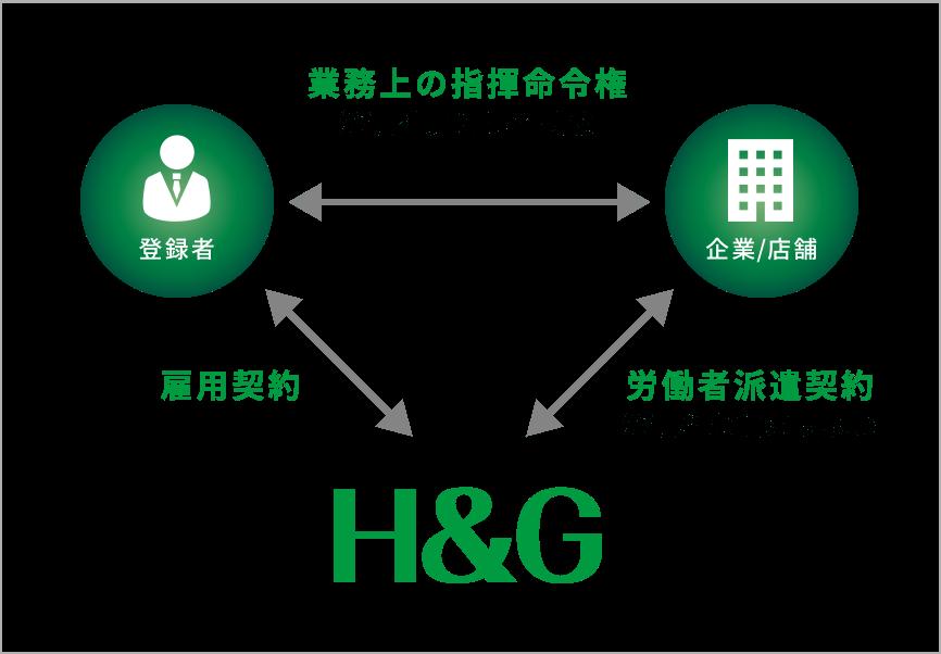 人材派遣事業の仕組みイメージ